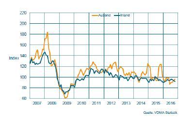 Auftragseingang im Maschinenbau NRW / Gleitender Dreimonatsdurchschnitt, preisbereinigte Indizes, Basis Umsatz 2010 = 100