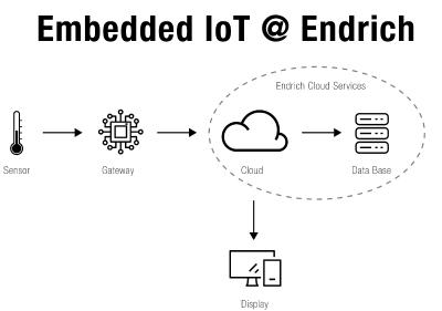 Endrich Bauelemente Vertriebs GmbH hat einen eigenen Cloud-Datenbankservice und die dazugehörige Hardware entwickelt und stellt dies seinen Kunden für Entwicklungszwecke zur Verfügung.