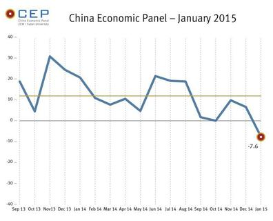 Economic Outlook for China Weakens Further