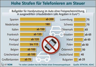 Hohe Strafen für Telefonieren am Steuer