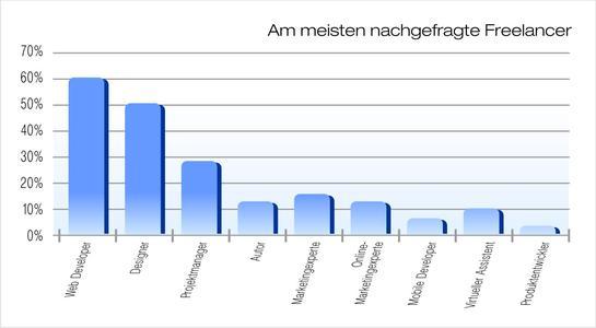 Web-Entwickler zählen zu den gefragtesten Freelancern bei Unternehmen. Das zeigt eine aktuelle Umfrage der führenden Plattform für Onlinearbeit, Elance