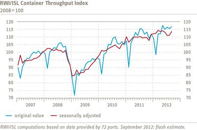 RWI/ISL Container Throughput Index shows notable increase in September