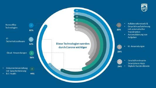 Welche Technologien durch Corona wichtiger werden. Bild: Speech Processing Solutions