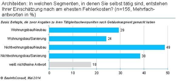 10,5 Milliarden € Fehlerkosten: Nichtwohnungsbau besonders anfällig