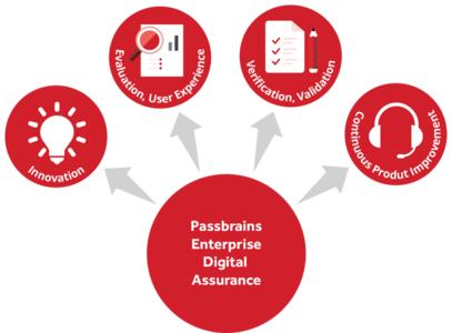 passbrains enterprise digital assurance
