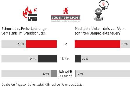 Die Umfrage von Schlentzek & Kühn auf der Feuertrutz 2019 stieß auf große Resonanz