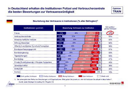 Studienbericht Rogator OpinionTRAIN 2020 Vertrauen Institutionen Seite 07