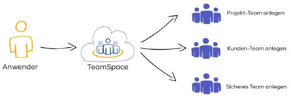 Mit dem neuen my-IAM TeamSpace können Mitarbeiter sichere Microsoft Teams selbst anlegen