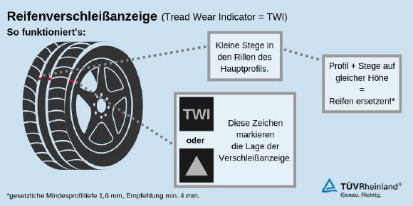 Infografik Reifenverschleißanzeige