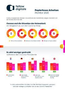 Papierloses Arbeiten Monitor 2020 Infographic