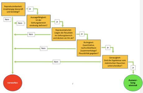 Ablaufdiagramm der CETS/ZVO-Prüfmethode für wissenschaftliche Arbeiten (Bild: Jacob tor Weihen, Posch, Zimmer)