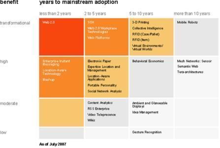 Priority Matrix for Emerging Technologies, 2007