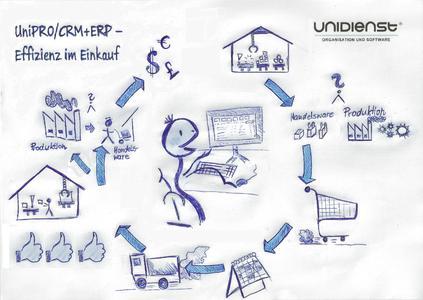 Einkauf mit UniPRO/CRM+ERP