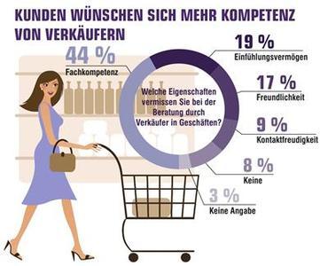 Kunden wünschen sich mehr Kompetenz con Verkäufern