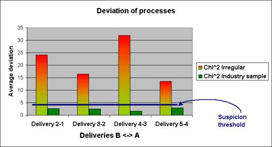 Figure1: The figure comparing the similarity of the production and sales process of consecutive delivery data deviates at least 5 times more for manipulated data than for other sample industries.