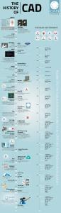 Infographic milestones of the success story of CAD since 1957