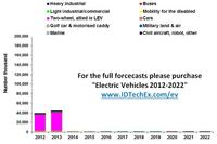 Electric Vehicles Land, Water and Air in 2013 PART TWO