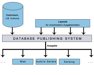 Database Publishing, von der Datenbank in den Katalog
