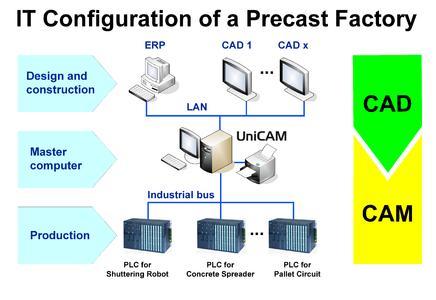 Vereinfachte Darstellung einer IT-Konfiguration im Betonfertigteilwerk