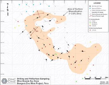 Bohrungen und Probenahmen in der Grube/an der Oberfläche - Zone Mina Grande Sur