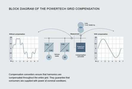 PowerTech converter for grid compensation.
