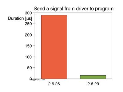Duration of sending a signal from driver to program