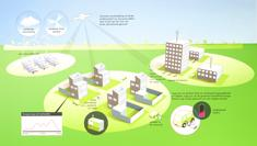 DNV KEMA surveys smart grid demonstration projects around the world