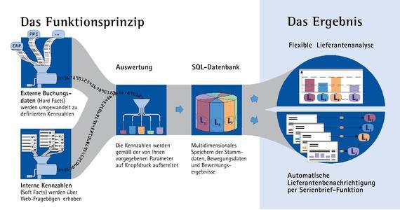 Die Funktionsweise von sim@value® im Grafik-Schema.
