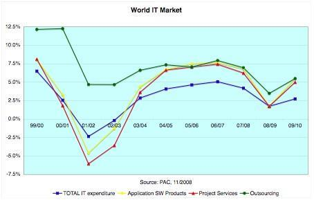 The Impact of the Economic Meltdown on IT Spending