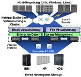 Storage Cross-Over: Network Appliance virtualisiert heterogene Datenspeicher mit neuer Produktlinie V-Series