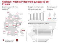 [PDF] Pressemitteilung: Beschäftigungsquote der Frauen in Sachsen am höchsten