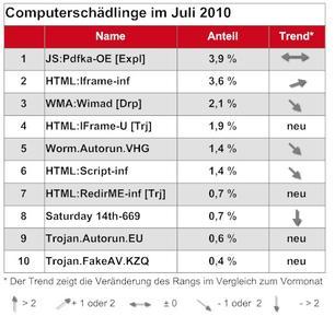 G Data Software AG:  Top 10 der Computerschädlinge im Juli