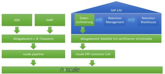 Grafik SAP ILM und nscale