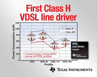 TI delivers industry's first Class H VDSL line driver   for high-speed networking equipment