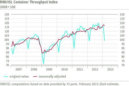 RWI/ISL Container Throughput Index February