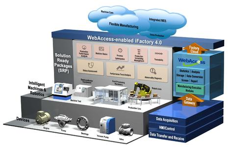 Intelligente Fabrik durch Industrie 4.0 (AMC/Advantech)