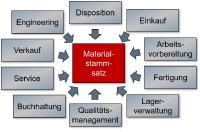 Materialstammsätze im Supply Chain Management