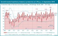 Growth trends of production and sales in German machinery industry at 2.9% resp. 3.1% p.a. in September 2018