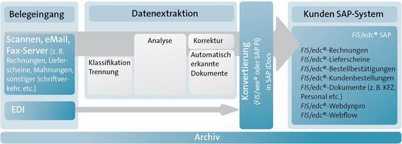 FIS zeigt SAP-Add-Ons für Stammdatenverwaltung auf den DSAG-Technologietagen 2015