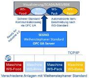 Konzept SEGNO WS OPC-UA-Server