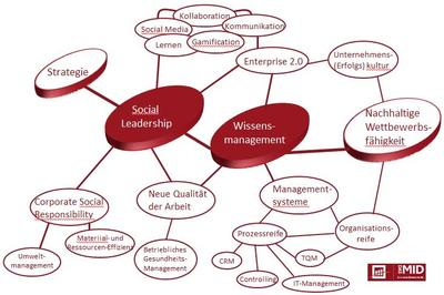 Social Leadership, Wissenstransfer und Kollaboration