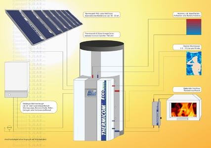 Eisenbeiß Solar startet Innovations-Offensive auf der IFH/Intherm ...