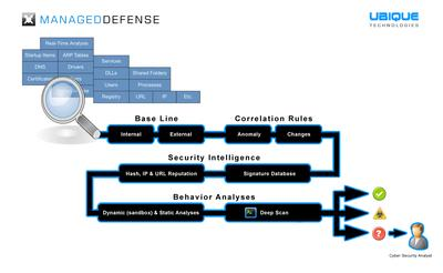 """Managed Defense"": UBIQUE fungiert fortan als MSSP"