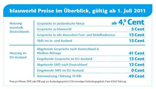 Mit blauworld wird das Mobiltelefonieren im EU-Ausland noch günstiger