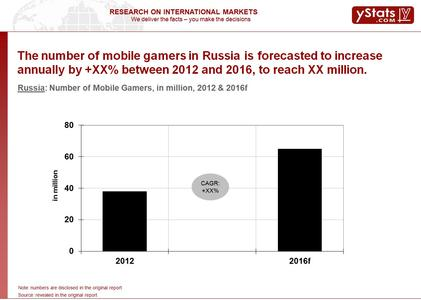 Russia: Number of Mobile Gamers, in million, 2012 & 2016f