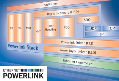 Powerlink stack
