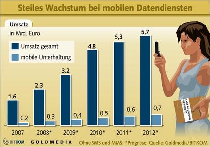 Studie: Umsatz mit mobilen Datendiensten verdreifacht sich
