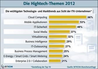 Die Hightech-Trends des Jahres 2012