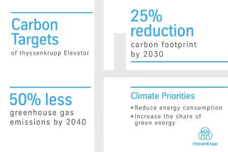 thyssenkrupp Elevator setzt sich ehrgeizige Umweltziele: Treibhausgas-Emissionen sollen bis 2040 um die Hälfte reduziert werden
