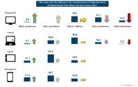 E-Commerce Konjunkturindex - Relevanz der Endgeräte
